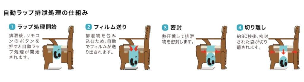 ラップ式ポータブルトイレの仕組み